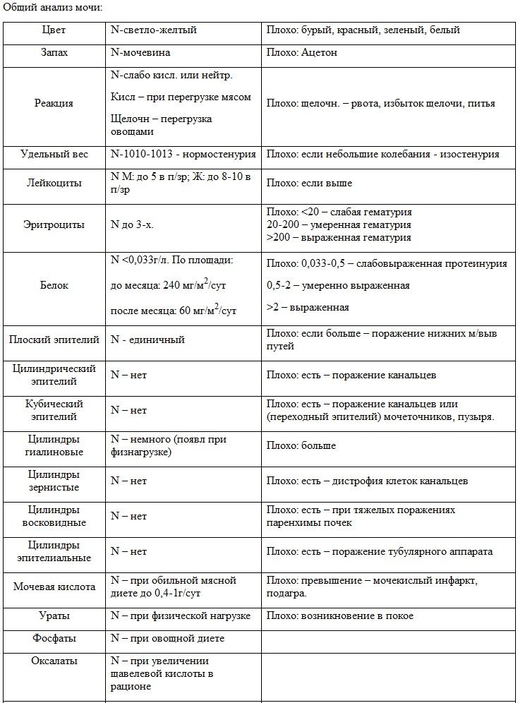 Анализ мочи по методу Зимницкого («проба Зимницкого